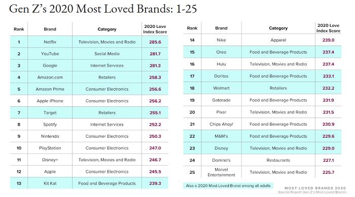 25 nejoblíbenějších značek u mladých spotřebitelů z generace Z, zdroj: Morning Consult