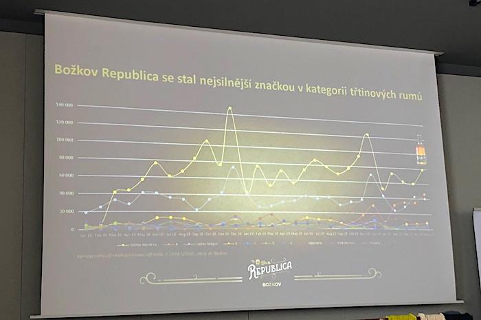 Vývoj postavení rumu Božkov Republica na českém trhu, foto: MediaGuru.