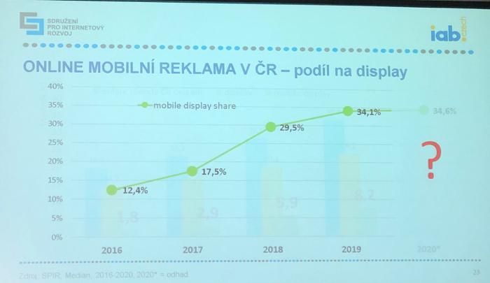 Vývoj podílu mobilní reklamy na celkových investicích do internetové display reklamy, zdroj: NetMonitor - SPIR - Gemius