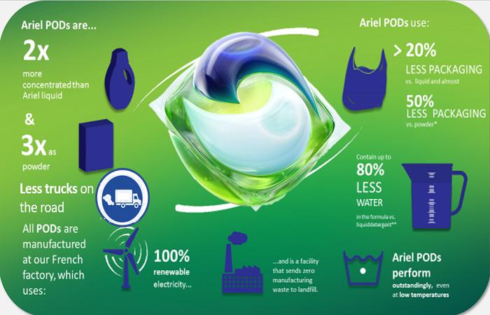 Kapsle Ariel jako velká inovace P&G, vyrábí se ve Francii v továrně fungující na bázi obnovitelných zdrojů energie, zdroj: P&G