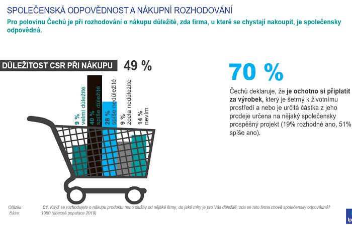 Češi se začali víc zajímat o společnoskou odpovědnost, zdroj: Ipsos