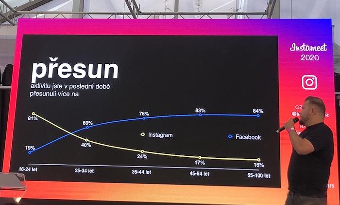 Mladí se svou aktivitou přesunují na Instagram, Facebook je už nudí, foto: MediaGuru.