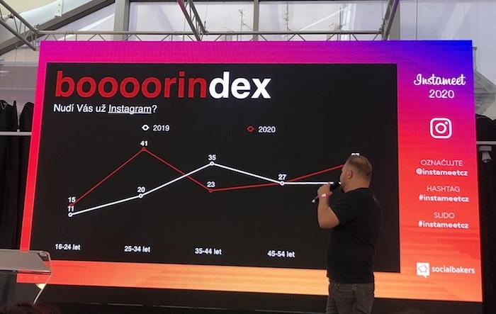 Podle tzv. booorindex začíná Instagram nudit hlavně uživatele ve věku 25 až 34 let, foto: MediaGuru.