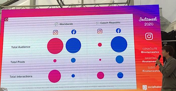 Srovnání 500 top značek ve světě a v České republice, foto: Socialbakers