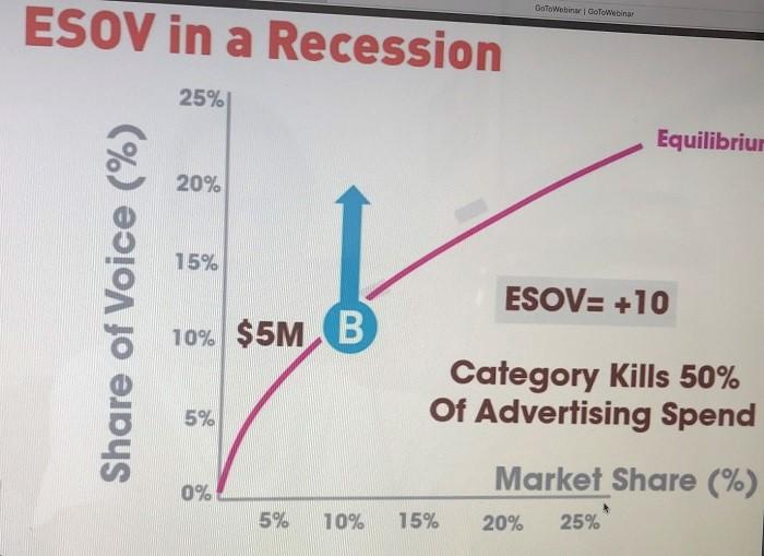 Modelová ukázka růstu ESOV v recesi, zdroj: prezentace M. Ritsona na webináři EGTA/AKTV