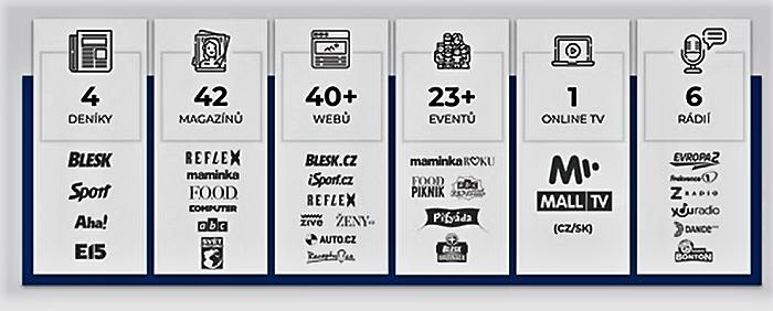 Portfolio skupiny Czech Media Invest, zdroj: CMI