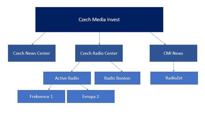 Struktura mediálních firem Czech Media Invest po zamýšlených fúzích a přesunech. Pozn.: Do přehledu jsou zařazeny jen dceřiné firmy CMI, kterých se popsané změny dotýkají..