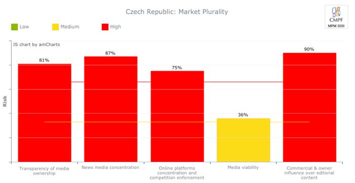 Jednotlivé parametry tržní plurality v českých médiích, zdroj: Media Pluralism Monitor 2020