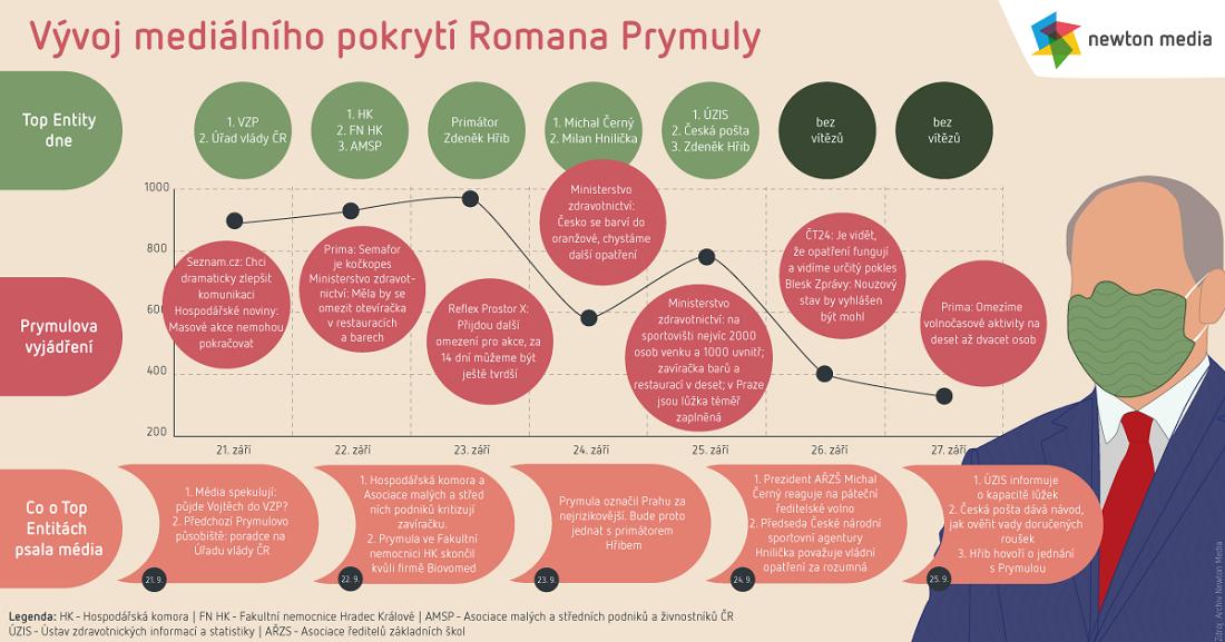 Vývoj mediálního pokrytí Romana Prymuly, zdroj: Newton Media