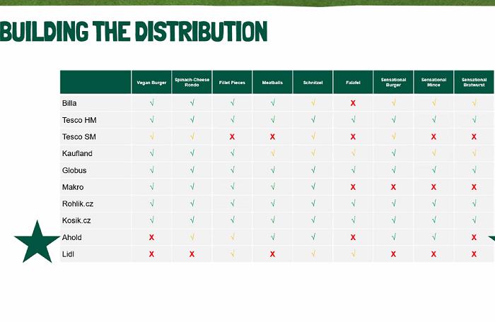 V každém větším řetězci nabízí Garden Gourmet aktuálně vždy více produktů z řady, zdroj: Nestlé