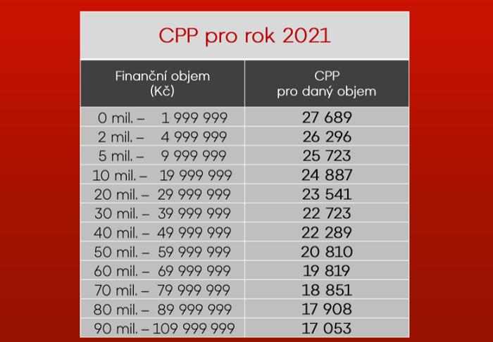Základní cena CPP TV Nova pro rok 2021, zdroj: TV Nova