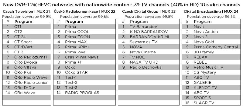 Programy vysílající v DVB-T2, zdroj: České Radiokomunikace