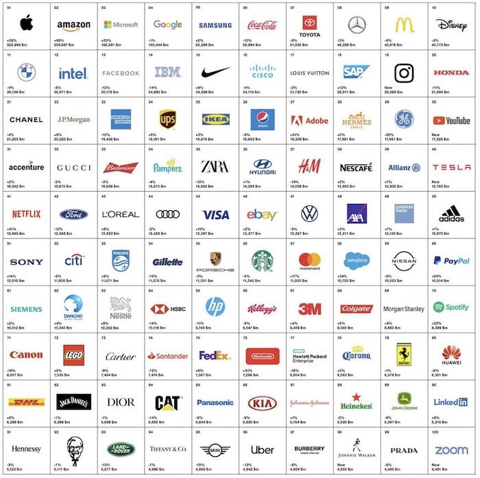 100 nejhodnotnějších značek světa, zdroj: Interbrand