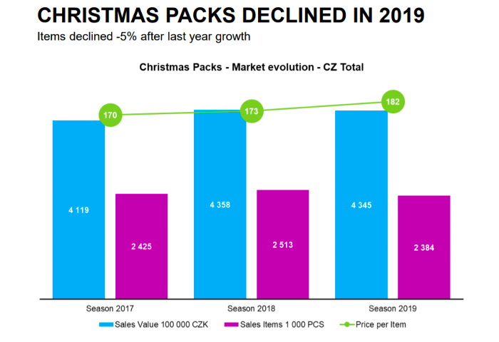 Počet prodaných vánočních kosmetických balíčků meziročně klesl o 5 %. Průměrná cena naopak vzrostla o 9 korun, zdroj: Nielsen & POPAI CE.