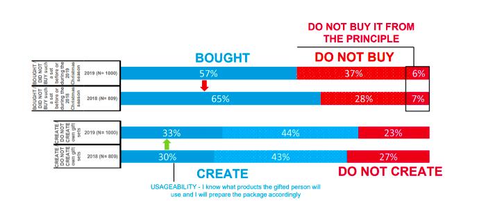 Počet lidí, kteří si kupují vánoční balíčky, klesl. Naopak narostl počet těch, kteří si je raději vyrábí, zdroj: Nielsen & POPAI CE.