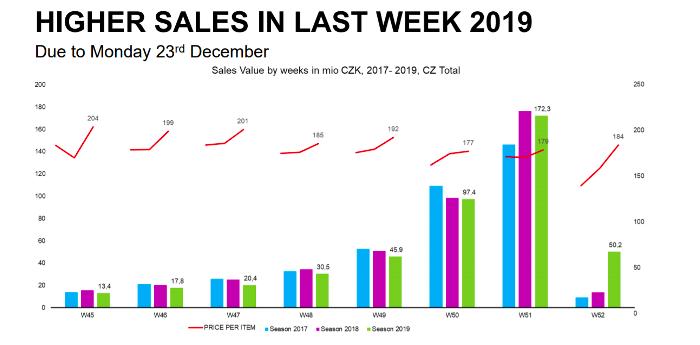 Ceny vánočních kosmetických balíčků se v průběhu listopadu a prosince měnily, zdroj: Nielsen & POPAI CE.