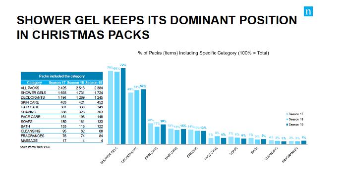 Nejvíce se kupují balíčky se sprchovými gely (72 %) a deodoranty (52 %), zdroj: Nielsen & POPAI CE.