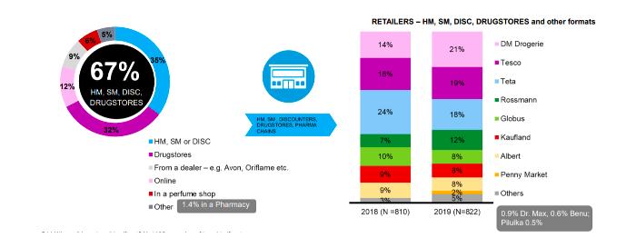 Vánoční kosmetické balíčky nakupují lidé nejvíce v hypermarketech, supermarketech a drogeriích, zdroj: POPAI CE & Nielsen.