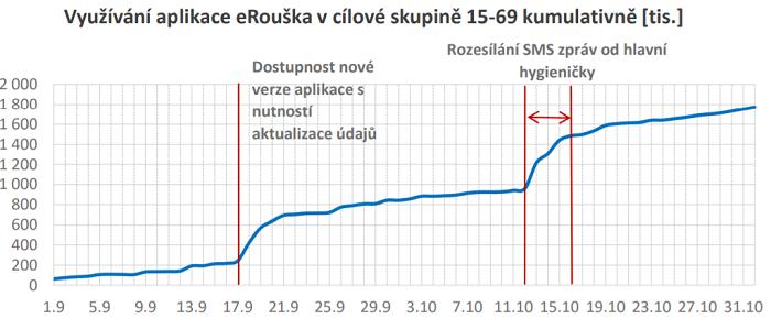 Kumulativní využívanost aplikace eRouška