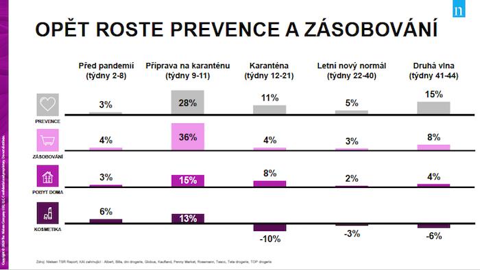 Roste zájem o oblast prevence, naopak propad u kosmetiky stále přetrvává, zdroj: Nielsen.
