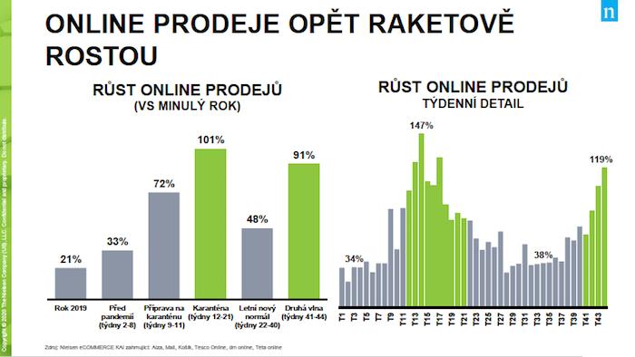 Sdruhou vlnou pandemie je v online prostředí registrován opětovný nárůst o 91 %, zdroj: Nielsen.