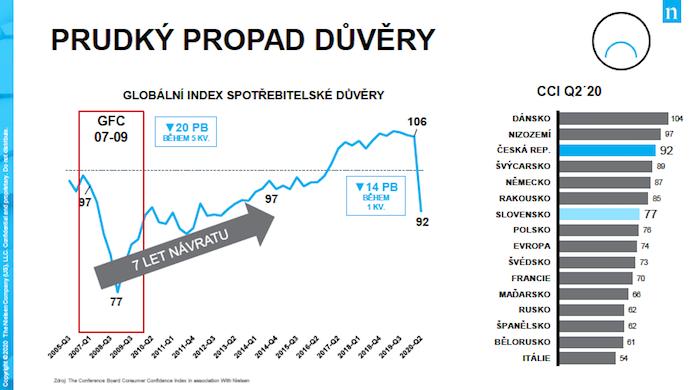 V České republice propadla celková spotřebitelská důvěra během druhého čtvrtletí o 14 pb., zdroj: Nielsen.