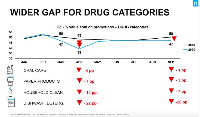 Vývoj promocí v drogerii a u vybraných kategorií, zdroj: Nielsen