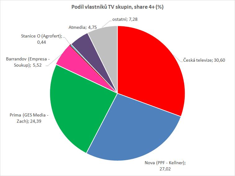 Podíl TV skupin (%), CS 4+, 1.1.-31.10. 2020, zdroj: ATO-Nielsen Admosphere, TV živě + TS0-3