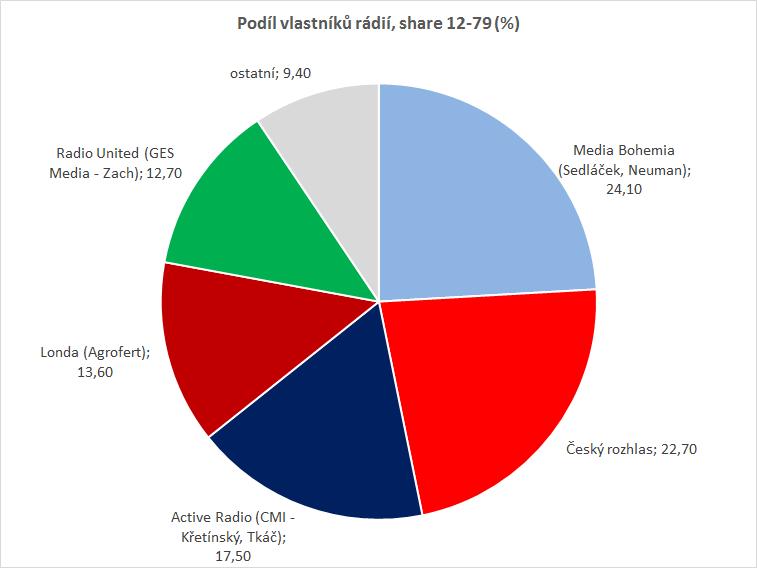 Podíl provozovatelů rádií na poslechovosti (%), CS 12-79, zdroj: Radio projekt, 3+4Q/2019, SKMO, Median, Stem/Mark
