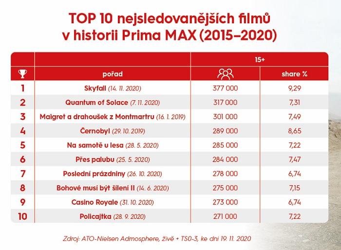Zdroj: FTV Prima, ATO-Nielsen Admosphere