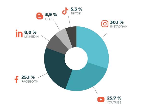 Výběr influencerů podle sociálních sítích, zdroj: WeDigital, Ipsos