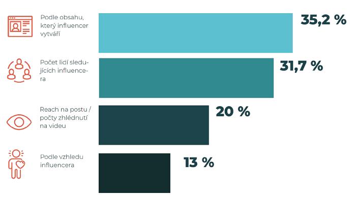 Kritéria výběru spolupráce s influencery, zdroj: WeDigtal, Ipsos