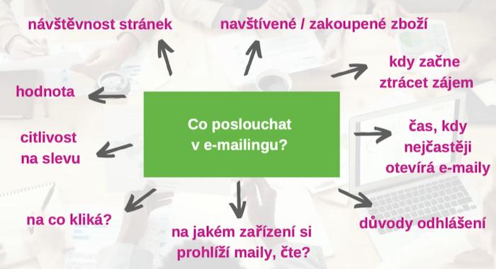 Zdroj: prezentace K. Fišerové na Communication Summit 2020