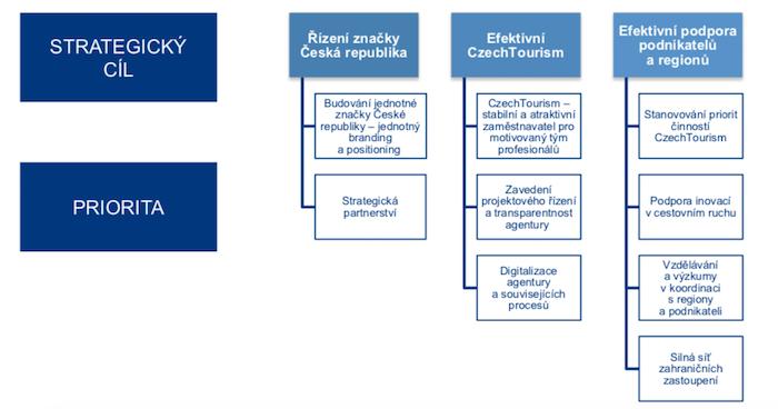 Strategie agentury CzechTourism pro období 2021–2025, zdroj: CzechTourism