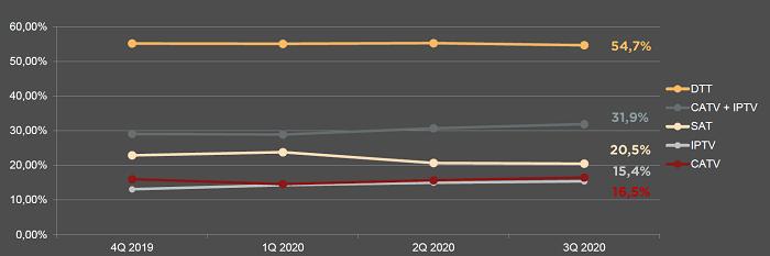 Vývoj příjmu TV signálu, zdroj: CRA na základě dat ATO-Nielsen Admosphere