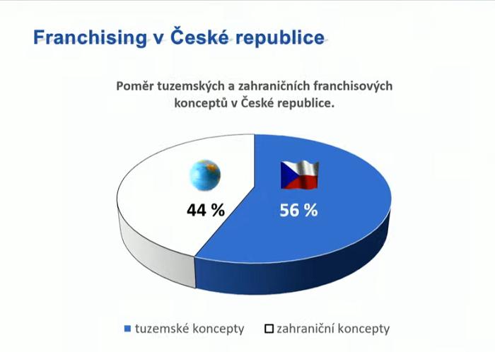České franšízové koncepty lehce převažují nad zahraničními, zdroj: ČAF