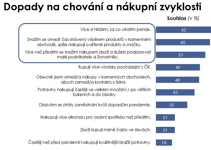 Zdroj: OMG Research, Q. Do jaké míry souhlasíte s následujícími výroky, které se týkají dopadů pandemie na Vaše chování a nákupní zvyklosti? n=500