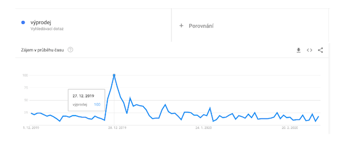 Zdroj: Google Trends