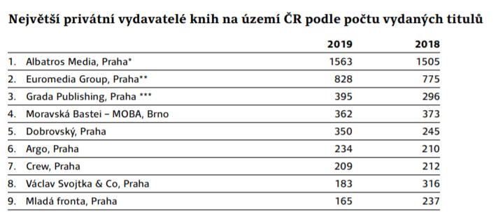 Zdroj: Svaz českých knihkupců a nakladatelů