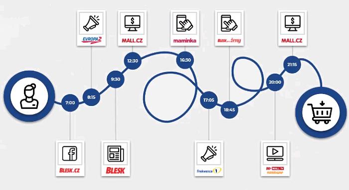 Zákaznická cesta s využitím kanálů CNC, zdroj: CNC