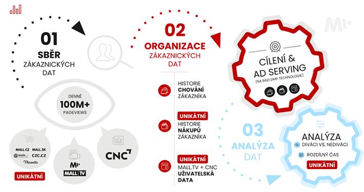 Data Management Platform používaná společností Mall, zdroj: Mall Group
