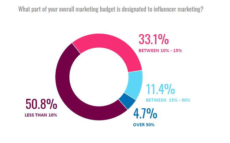 Jaký podíl rozpočtu směřují marketéři do influencer marketingu, zdroj: SocialPubli.