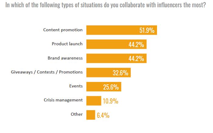 V jakých situacích marketéři sahají po spolupráci s influencery, zdroj: SocialPubli.