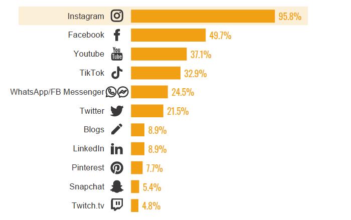 Které z platforem marketéři preferují pro kampaně s influencery, zdroj: SocialPubli