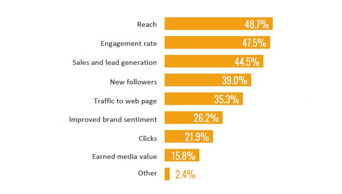 Jaká kritéria jsou pro marketéry nejdůležitější při měření efektivity influencerských kampaní, zdroj: SocialPubli.