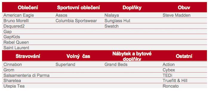 Seznam značek, které v roce 2020 přišly na český trh, zdroj: Cushman & Wakefield.