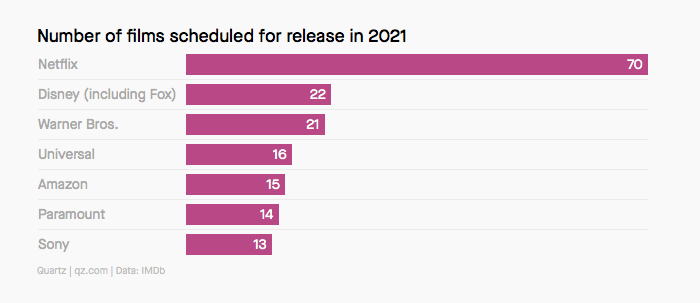 Počet plánovaných premiér jednotlivých filmových studií a společností, zdroj: Quartz