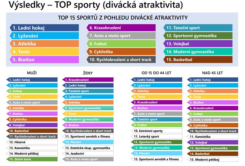 Míra popularity sportu v České republice 2020, zdroj: NSA