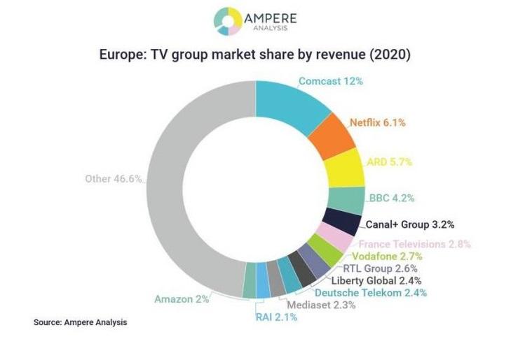 Podíl skupin na evropském TV trhu v roce 2020, zdroj: Ampere Analysis