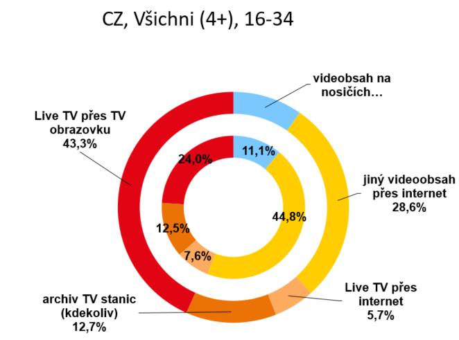 Podíl sledovanosti videoobsahu v divácké skupině všichni 4+ a v kategorii 16-34 let, zdroj: ATO – Nielsen Admosphere, KV červen-červenec 2020. N=5728